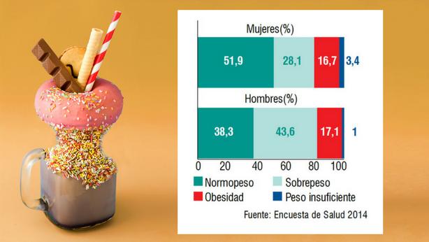 La obesidad nos cuesta a cada español 265 euros extra en impuestos