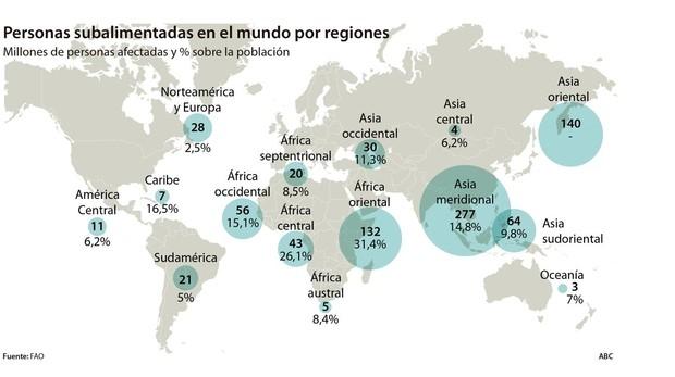 Hay casi tantos obesos en el mundo como personas que pasan hambre